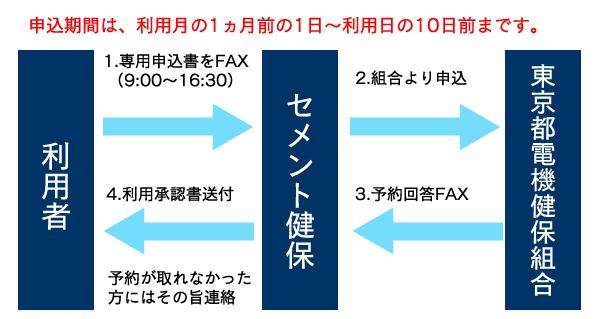 電機 保険 都 東京 組合 健康